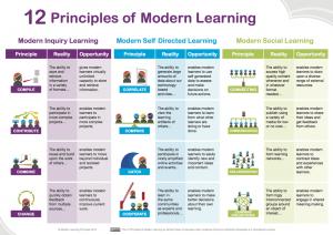 Modern Learning