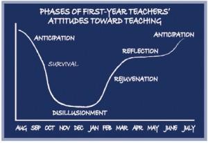 http://weac.org/articles/new-teacher-handbook/phases/